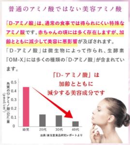 OM-X 効果 アミノ酸
